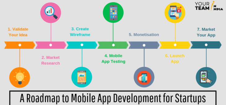 A Roadmap to Mobile App Development for Startups!
