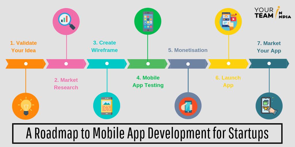 A Roadmap to Mobile App Development for Startups! on