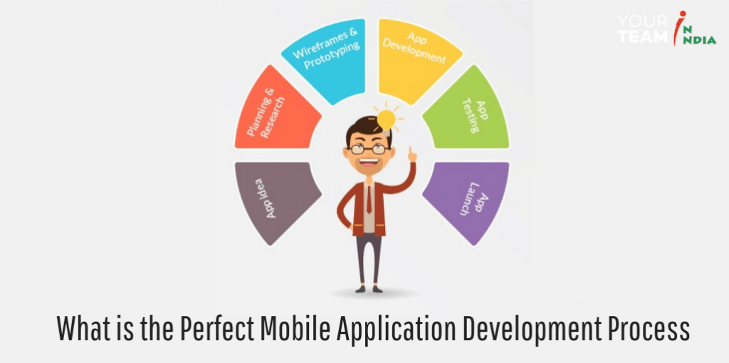 What is the Perfect Mobile Application Development Process?