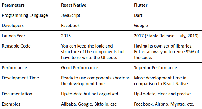 React Native vs Flutter Comparison Table