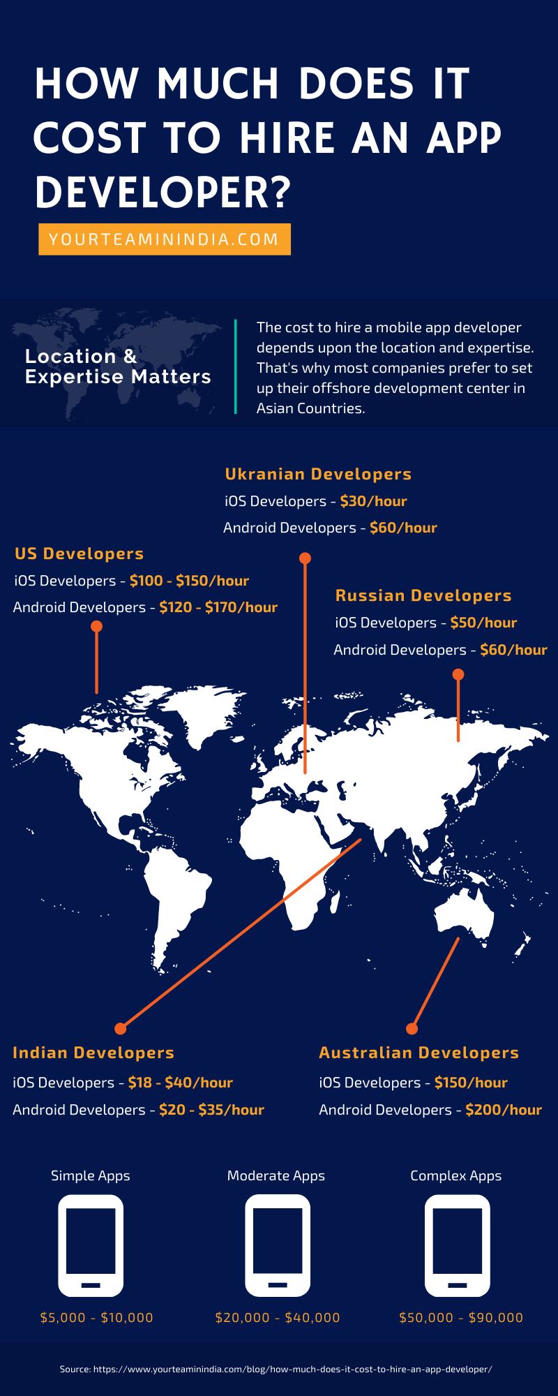 Infographic on Cost to Hire App Developers Across the Globe