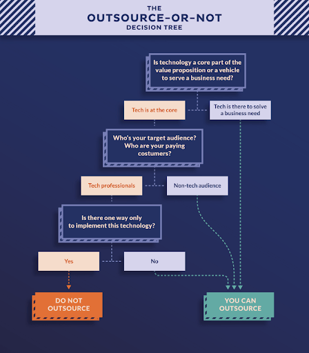 Outsource or Not Decision Tree