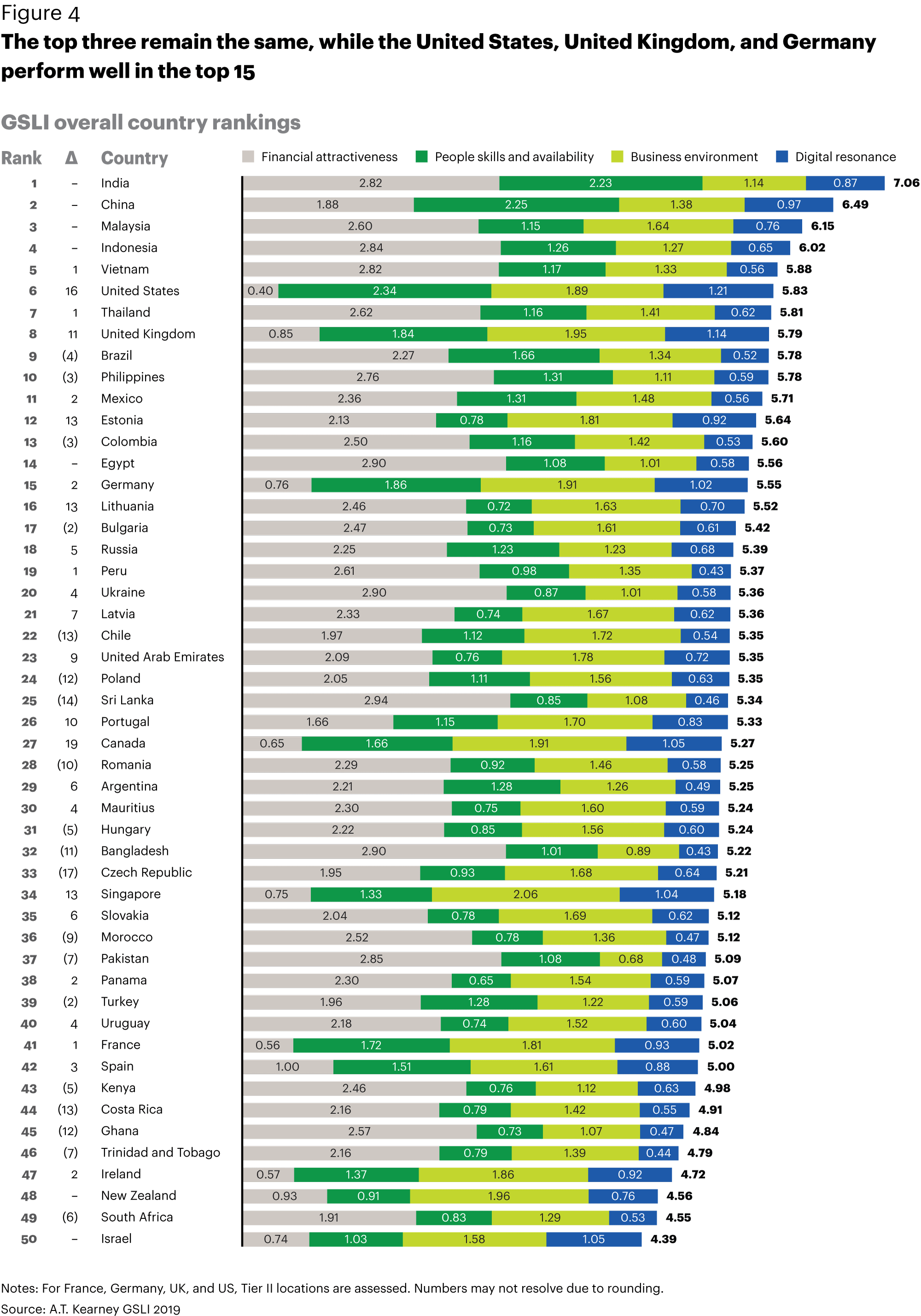AT Kearney 2019 Country Rankings Report