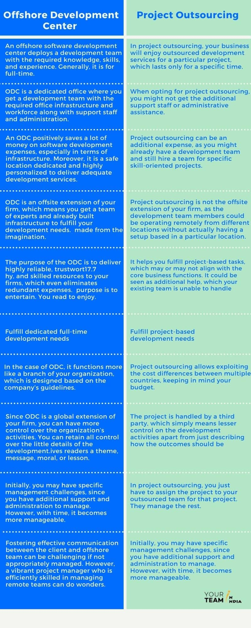 ODC vs outsourcing
